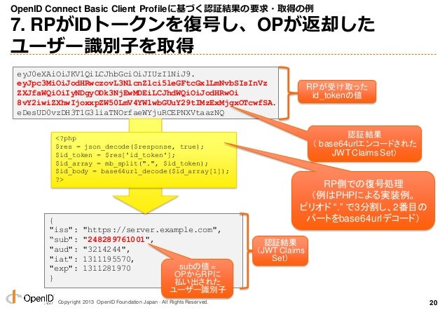 Copyright 2013 OpenID Foundation Japan - All Rights Reserved. OpenID Connect Basic Client Profileに基づく認証結果の要求・取得の例 7. RPがID...