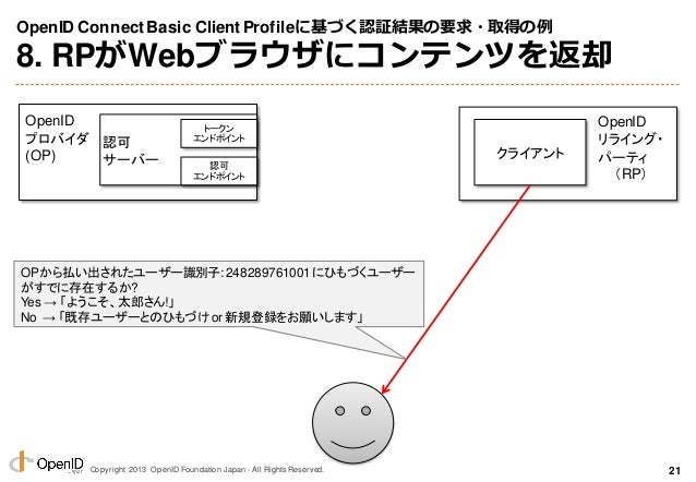 Copyright 2013 OpenID Foundation Japan - All Rights Reserved. OpenID ConnectBasic ClientProfileに基づく認証結果の要求・取得の例 8. RPがWebブ...