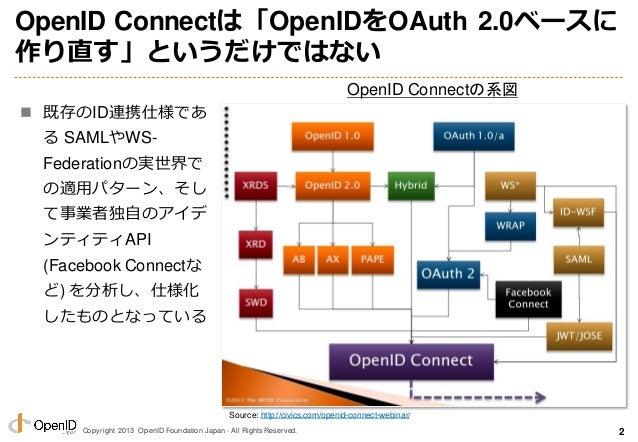 Copyright 2013 OpenID Foundation Japan - All Rights Reserved. OpenID Connectは「OpenIDをOAuth 2.0ベースに 作り直す」というだけではない  既存のID連...