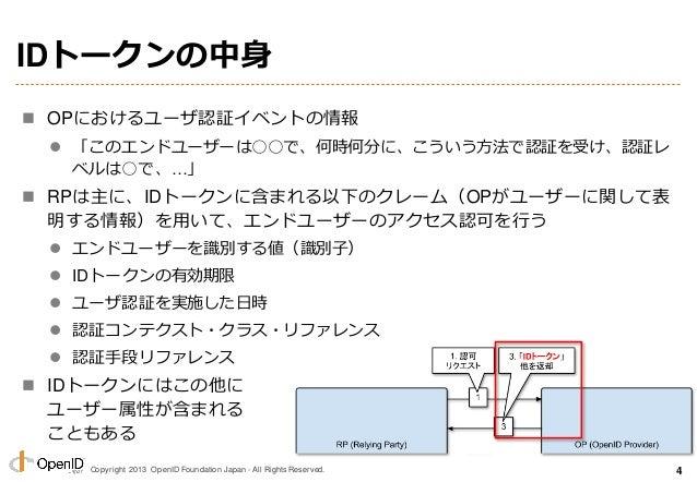 Copyright 2013 OpenID Foundation Japan - All Rights Reserved. IDトークンの中身  OPにおけるユーザ認証イベントの情報  「このエンドユーザーは○○で、何時何分に、こういう方法...
