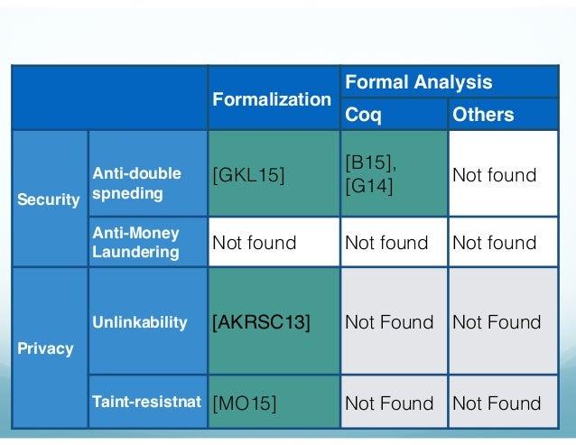現状の研究結果 16 Formalization Formal Analysis Coq Others Security Anti-double spneding [GKL15] [B15], [G14] Not found Anti-Mone...