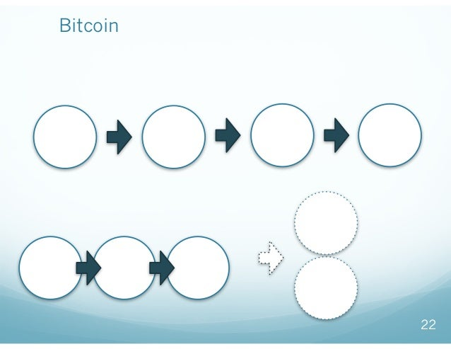 Bitcoinの普及におけるボタンの掛け違い 22 従来例:インターネットのためのネットワーク技術 今回:ビットコイン 研究 (大学) 実装 (企業) 標準化 ビジネス 研究 (大学) 実装 (企業) 標準化 ビジネス中本論文 すぐ す...