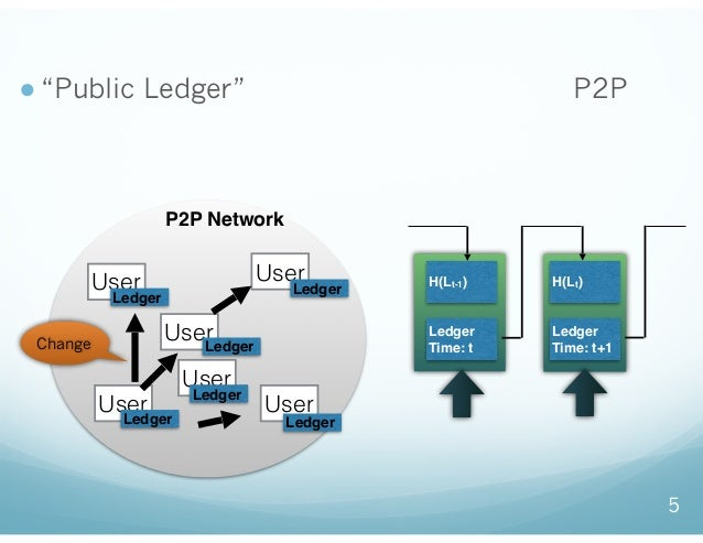 """● """"Public Ledger""""(公開管理された元帳)をP2Pネッ トワークと、電子署名の連鎖で実現する技術 5 User P2P Network Ledger アップデートが各ノードに伝搬 User User User User User ..."""