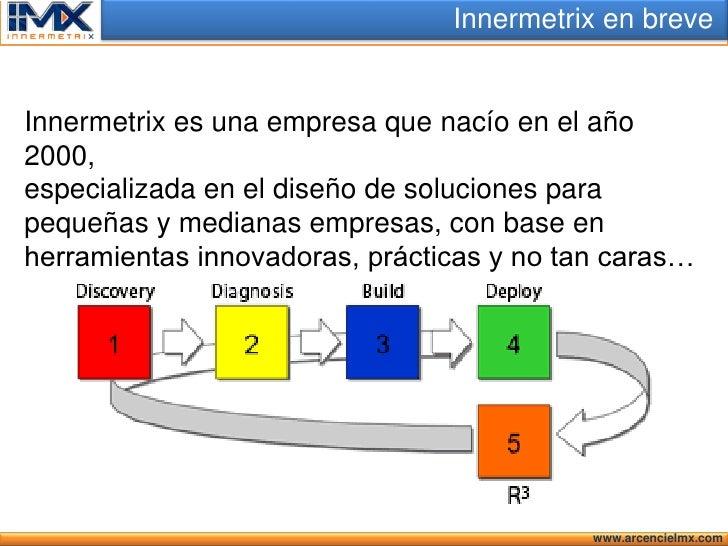 Opening Innermetrix 2010 Slide 3