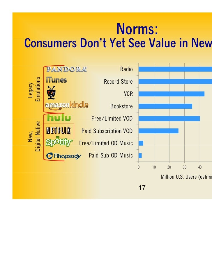 Norms:Consumers Don't Yet See Value in N ModelsC         D 't Y t S V l i New M d l                             Radio  ula...