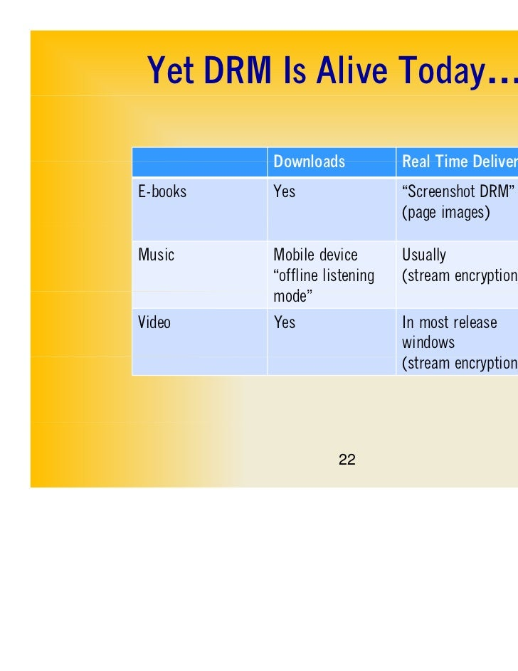 """Yet DRM Is Alive Today…          Downloads            Real Time DeliveryE-books   Yes                  """"Screenshot DRM""""   ..."""