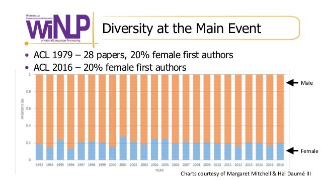 Diversity at the Main Event • ACL 1979 – 28 papers, 20% female first authors • ACL 2016 – 20% female first authors Male Fe...