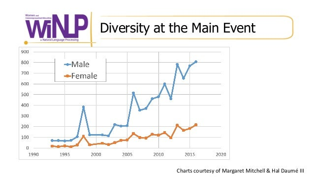 Diversity at the Main Event Charts courtesy of Margaret Mitchell & Hal Daumé III