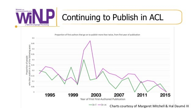 Continuing to Publish in ACL Charts courtesy of Margaret Mitchell & Hal Daumé III
