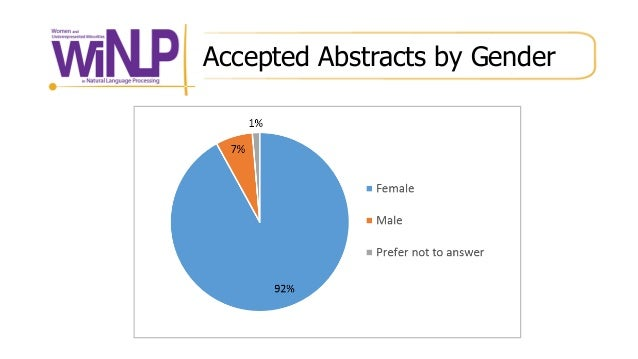 Accepted Abstracts by Gender