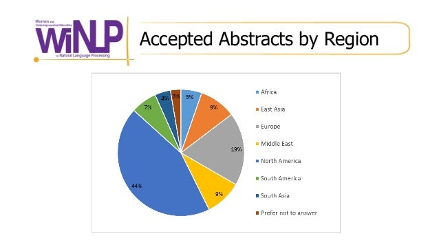 Accepted Abstracts by Region