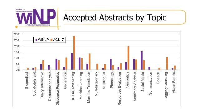 Accepted Abstracts by Topic