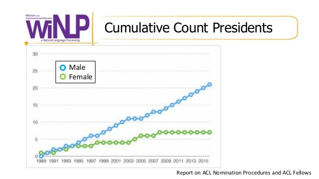 Cumulative Count Presidents Report on ACL Nomination Procedures and ACL Fellows Male Female