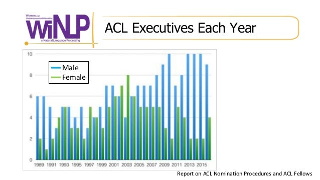 ACL Executives Each Year Report on ACL Nomination Procedures and ACL Fellows Male Female