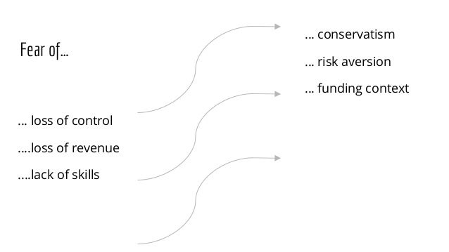 Fear of… … loss of control ….loss of revenue ....lack of skills … conservatism … risk aversion … funding context