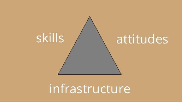 skills attitudes infrastructure