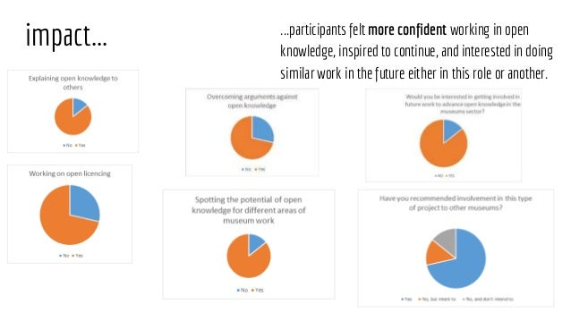 impact... ...participants felt more confident working in open knowledge, inspired to continue, and interested in doing sim...