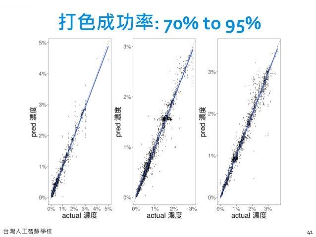 台灣人工智慧學校 PROJECT Θ TEAM HAS SOLVED 10+ PROBLEMS FROM 10+ COMPANIES WITHIN 6 MONTHS… 42