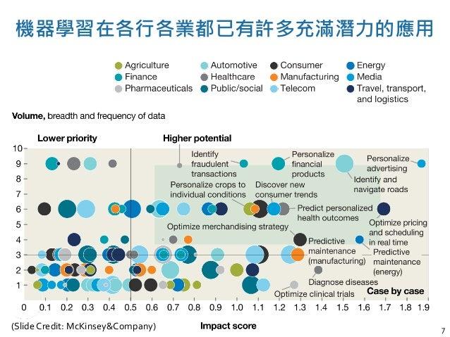7(Slide Credit: McKinsey&Company) 機器學習在各行各業都已有許多充滿潛力的應用