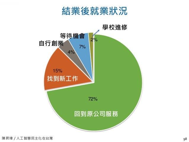 陳昇瑋 / 人工智慧民主化在台灣 學習人工智慧後,對工作的幫助程度 99 0 10 20 30 40 50 60 70 80 1 2 3 4 5 6 7 8 9 2.3% 0.6% 2.9% 1.7% 18% 14% 26.2% 20.3% 1...