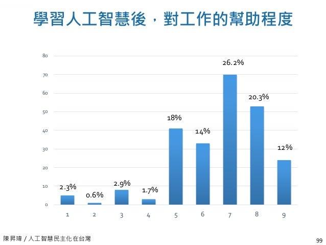 陳昇瑋 / 人工智慧民主化在台灣 台灣人工智慧學校對您最大的幫助為何? 100 0 40 80 120 160 200 240 工作技術提升 與許多人工智慧同好交流 獲得人工智慧相關知識 找到適合應用於企業中的題目 找到工作夥伴 其他 44.2...