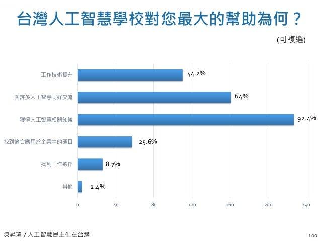 陳昇瑋 / 人工智慧民主化在台灣 結業後,工作是否與 AI 應用發展相關? 101 27% 67% 6% 是 否 部分相關