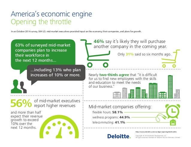 Mid-market companies offering:  http://www.deloitte.com/us/dges/openingthethrottle  Copyright © 2014 Deloitte Development ...