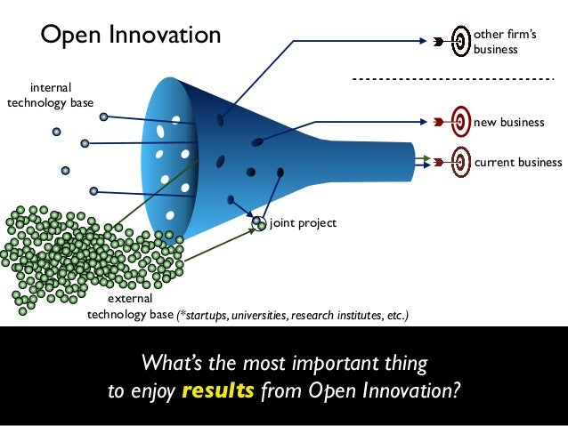 Open Innovation  other firm's business  internal technology base new business current business  joint project  external tec...
