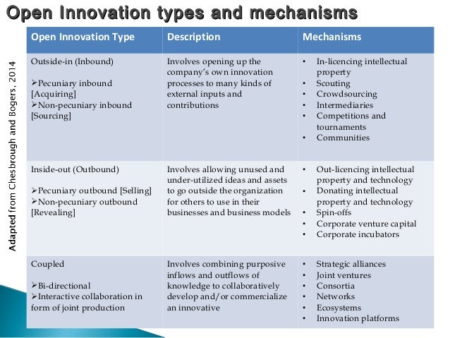"""open innovation purposive inflows and outflows Using open innovation to move mondelez to """"the use of purposive inflows and outflows of knowledge to accelerate at cpi we facilitate open innovation."""