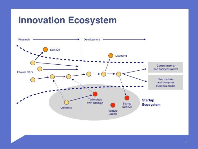 baumols model and the five elements of innovation Diffusion and the five characteristics of innovation adoption posted on  new zealand as the world model for digital monetarism  elements of seo is powered by .