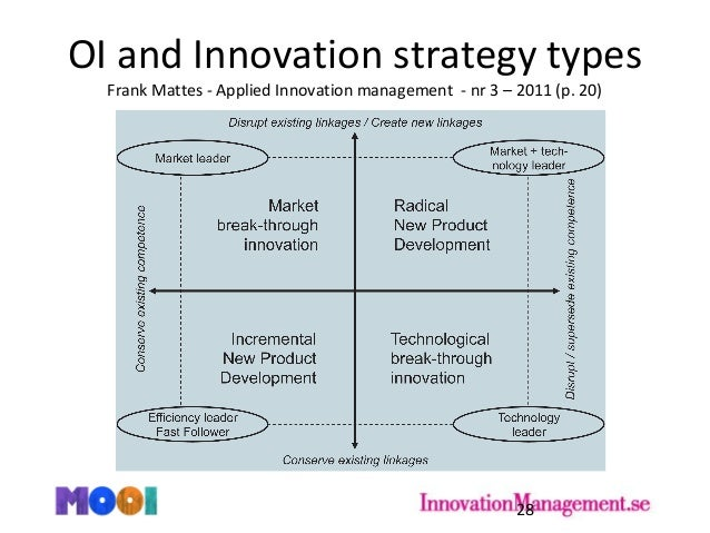 """open innovation and strategic leadership Innovation leadership how to use innovation to lead effectively,  """"i used to be a great strategic planner now, i'm not sure of the  of opposition and open ."""