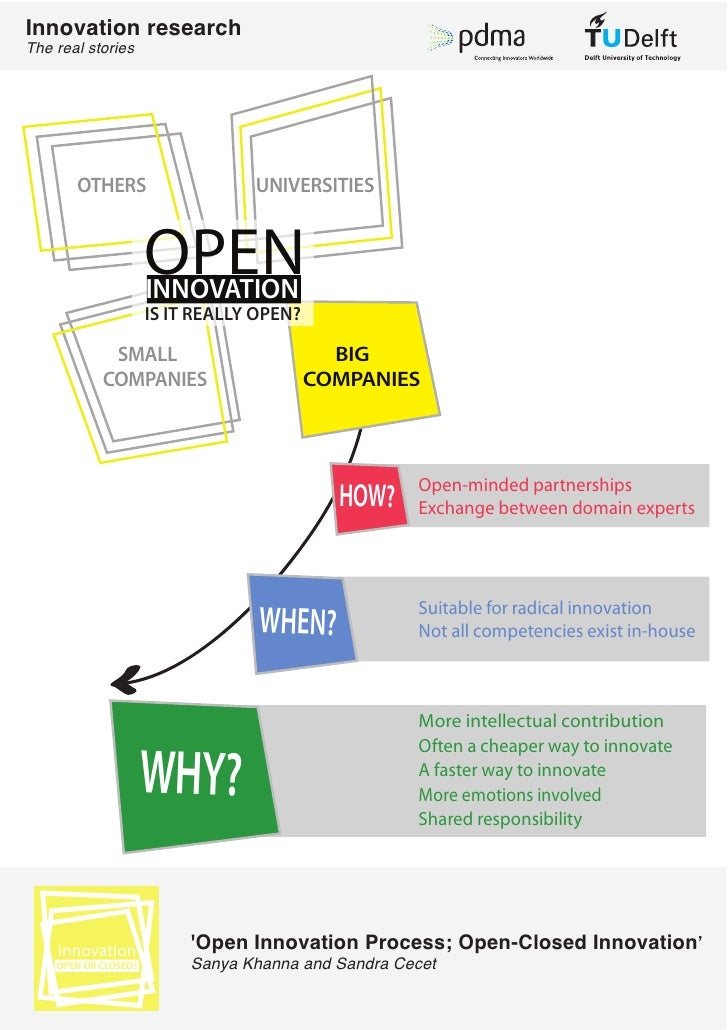 Innovation researchThe real stories       OTHERS                     UNIVERSITIES                      OPEN               ...