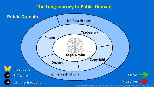 The Long Journey to Public Domain  Public Domain  No Itzktifl-lI'i'I-III:      Inventions SW Software Passive LA Literary &...