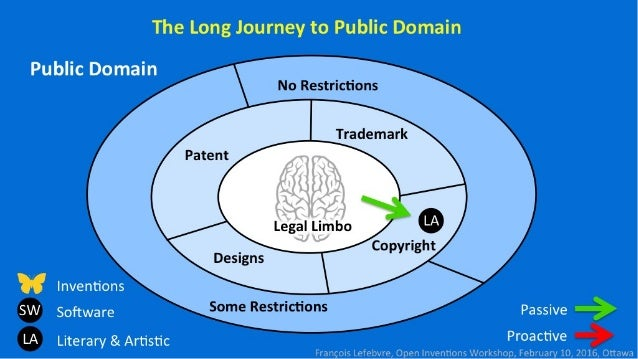 The Long Journey to Public Domain  Public Domain  No Itzktifl-li'I-III:      Inventions SW Software Passive LA Literary & A...