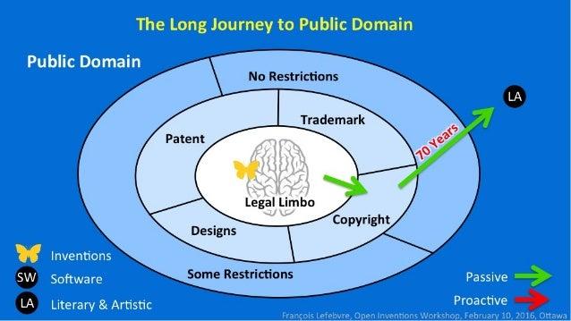 The Long Journey to Public Domain  Public Domain  No Itzktifl-li'I-III:      LA égaiga Inventions SW Software Passive LA Li...