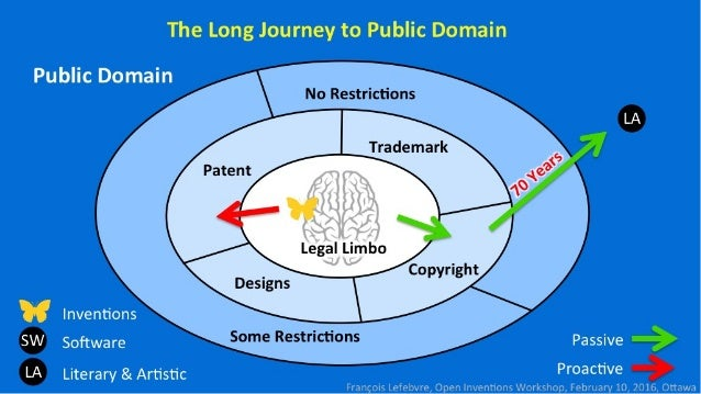 The Long Journey to Public Domain  Public Domain  i'I- : (:i: tii'I-Ii'I-iii:      LA «>339 69 Inventions SW Software Pass...