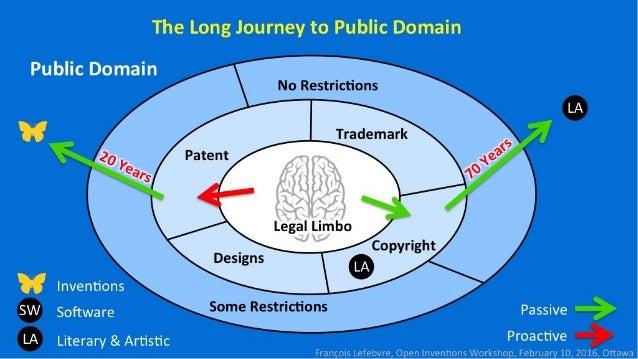 The Long Journey to Public Domain  Public Domain  i'I- : (:i: tii'I-Ii'I-iii:      LA <s'3§)  ; 'o_—-;  'l'Ylii'i; «['Iil....