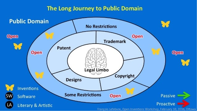 The Long Journey to Public Domain  Public Domain  No Itzkaifl-lfi-III:      @1313 oi-iv, iiri;4'm,  A Inventions  SW Softwa...