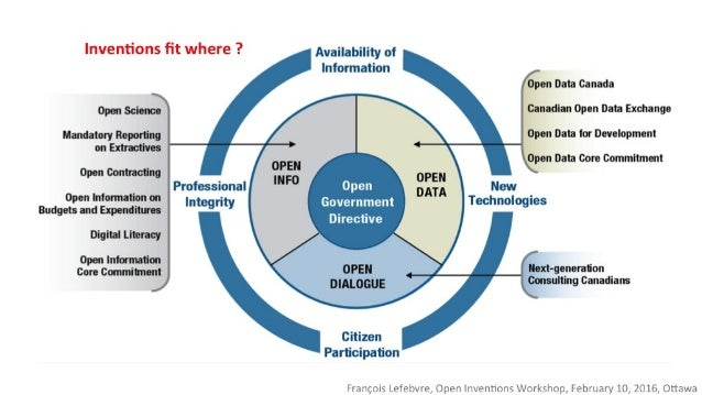 Inventions fit where ?  Avanabimy or Information  flaw Data Canada                  open science l Canadian Open Data Exchan...