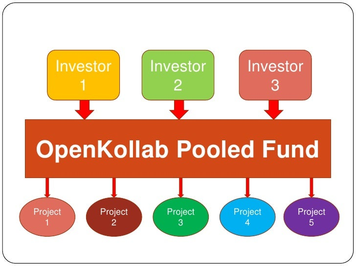 Investor 1<br />Investor 2<br />Investor 3<br />OpenKollab Pooled Fund<br />Project 1<br />Project 2<br />Project 3<br />P...