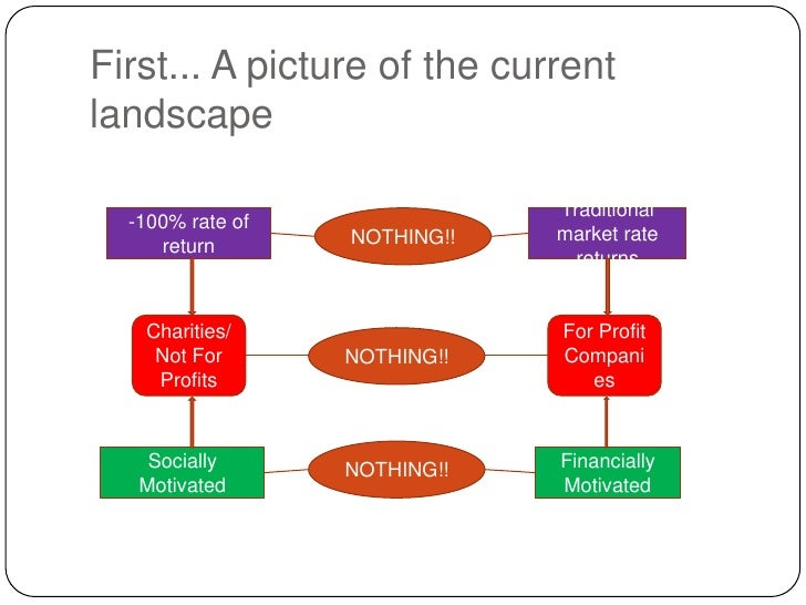 First... A picture of the current landscape<br />-100% rate of return<br />Traditional market rate returns<br />NOTHING!!<...