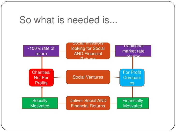 So what is needed is...<br />Social Investors looking for Social AND Financial Returns<br />-100% rate of return<br />Trad...