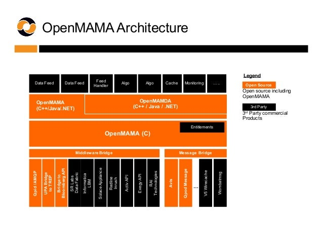 Open source including  OpenMAMA  Open Source 3rd Party Legend 3rd Party commercial  Products OpenMAMA (C) Redline...