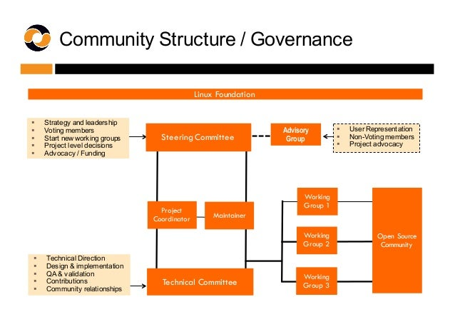 Community Structure / Governance § Strategy and leadership § Voting members § Start new working groups § Proj...