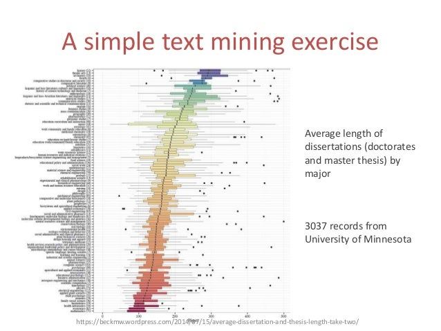 Length of a masters thesis