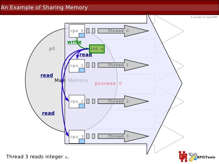 An Example of Sharing Memory                                                          A Guide to OpenMP                   ...