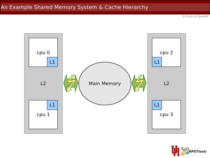 An Example Shared Memory System & Cache Hierarchy                                                                 A Guide ...