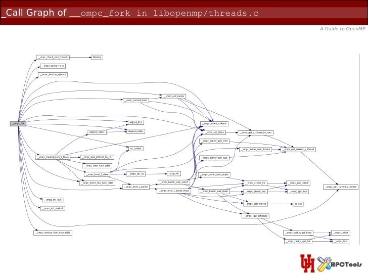 _Call Graph of __ompc_fork in libopenmp/threads.c                                                    A Guide to OpenMP