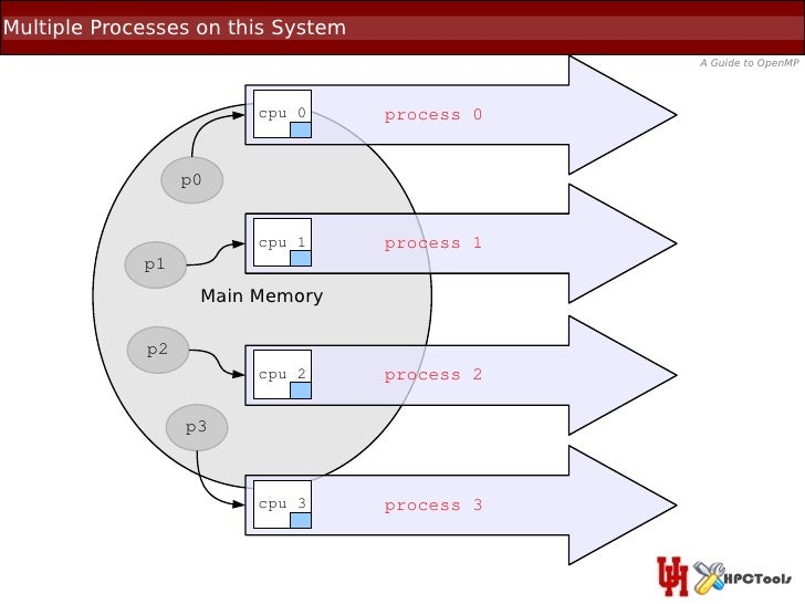 Multiple Processes on this System                                                A Guide to OpenMP                        ...