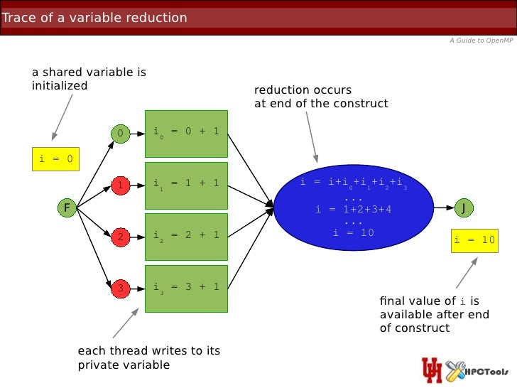 Trace of a variable reduction                                                                          A Guide to OpenMP  ...